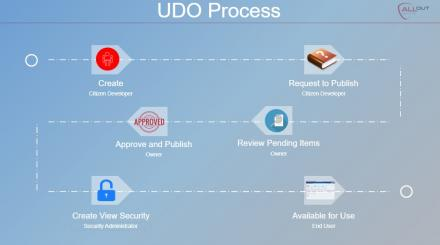 JDE Security Recommendations for UDOs